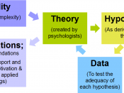 English: A model of the scientific research process in the context of psychological study about motivation and emotion. Based on Figure 1.1 (Reeve, 2009). Reeve, J. (2009). Understanding motivation and emotion (5th ed.). Hoboken, NJ: Wiley. See also: http