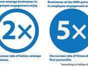 Gallup Statistic on Employee Engagement and Business Success