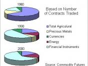 Futures Trading, U.S., Composition by Type of Futures Contract, 1970 to 2004