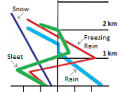 English: A graph showing the formation of freezing rain with relation to the formation of snow, sleet, and rain. Derived from two figures in (Gay, David A.; Robert E. Davis (1993-12-30).