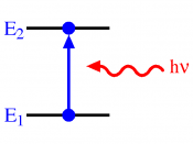 An increase in energy level from E 1 to E 2 resulting from absorption of a photon represented by the red squiggly arrow, and whose energy = h
