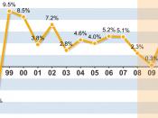 English: Korea Economic Growth Rate from 1997~2007 한국어: 10년간 한국 경제성장률