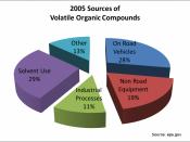 English: Sources of volatile organic compounds. Source: http://www.epa.gov/air/emissions/voc.htm