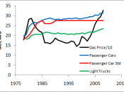 Car and Truck CAFE vs Gas Prices in 2008 Dollars based on US Government data from NHTSA, EIA, and US Bureau of Labor Statistics CPI