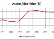 Asset/Liability Ratio
