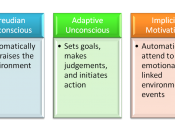 English: Unconscious Motivation