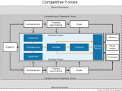 English: A model that describes the competitive environment of a company's business model.