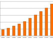 US-autism-6-11-1996-2005