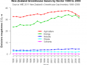 English: New Zealand Greenhouse Gas Emissions by Sector 1990 to 2009 in megatonnes.