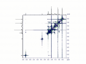 COSY NMR spectrum progesterone