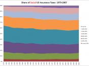 USFederalSocialInsuranceTaxShareByIncomeLevel.1979-2007