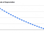 English: A graph of the depreciation of a 1993 Dodge Dakota