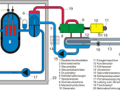 Schema Druckwasserreaktor-2