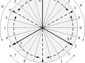 English: The 24 repeated numbers of the digital root of Fibonacci sequence
