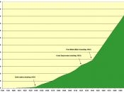 English: Growth of Australian population from 1788 to 2008 (in 1000) including additional information