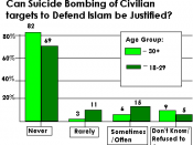 English: Based on data from a 2006 poll by the Pew Research Center, this graph records the distribution of feelings of U.S. Muslims on the topic of suicide bombings, separated by age group. Pew Research Center release at http://pewresearch.org/assets/pdf/