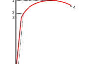 Stress vs. Strain curve typical of aluminum 1. Ultimate strength 2. Yield strength 3. Proportional limit stress 4. Fracture 5. Offset strain (typically 0.2%)