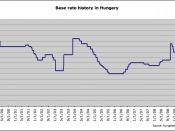 English: Graph showing the base rate of the Hungarian National Bank