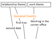 English: The hierarchical structure of the autobiographical knowledge base