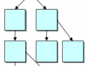 A hierarchical structure.