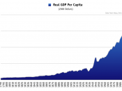 Graph of real GDP per capita in the United States, 1790-2005 in constant 2000 dollars.