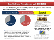 English: Diagram of the process for amending the Malaysian Constitution