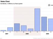 English: iPhone sales per fiscal quarter