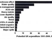 Potential environmental expenditure in the UK 1991-2000 according to Good, B: Industry and the Environment: A Strategic Overview. Centre for Exploitation of Science and Technology, London, 1991.
