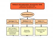 Deutsch: Algorithmus bei bekannter chronischer koronarer Herzerkrankung - bei hausärztlicher Versorgung
