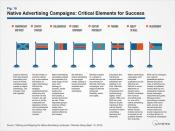 Native Advertising Campaigns: Critical Elements for Success