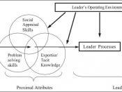 English: Figure 1. Model of Trait Leadership