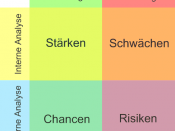 SWOT analysis diagram in German language.