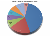 English: Graphical representation of number of native speakers of Indian Languages as compared to English Language speakers.