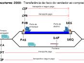English: Incoterms - Transfer of risk from the seller to the buyer Português: Incoterm - Transferência de risco do vendedor ao comprador
