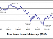English: Chart of the Dow Jones Industrial Average during 2002. Source: Yahoo! Finance Values graphed in Microsoft Excel and edited with Adobe Photoshop. Image released into public domain by User:Minesweeper.