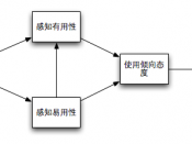 English: Technology Acceptance Model, Fred D Davis. User acceptance of information technology: system characteristics, user perceptions, and behavioral impacts. International Journal of Man-Machine Studies, 1993, 38 (3) : 475-487. 中文: 技术接受模型, Fred D Davis