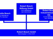 English: The constitution of the Robert Bosch GmbH, diagram, German language.