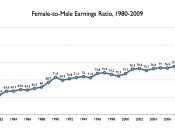 English: Female-to-male earnings ratio, median yearly earnings among full-time, year-round workers, 1980-2009