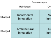 English: Innovation typology Français : Typologie des innovations