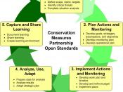 Figure 1: CMP Adaptive Management Cycle