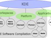 KDE brand map: description of the new KDE brands after the re-branding effort.
