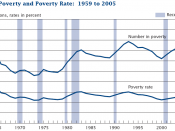 Percent and number below the poverty threshold for the United States