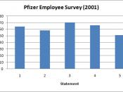 English: 2001 Pfizer Employee Survey