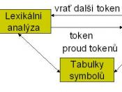 lexical symbol