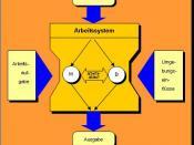 Deutsch: REFA Arbeitssystem