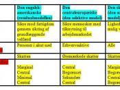 Welfare state - a model