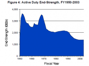 English: Graph of US military levels 1950-2003.