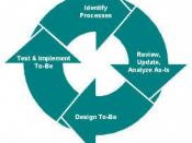 English: Business Process Reengineering Cycle
