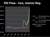 English: Foreign direct investment, net inflows, Iran (2000-2007).