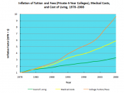 Comparison of inflation of college tuition and fees, medical costs, and cost of living from 1978 to 2008